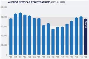 New car market slow
